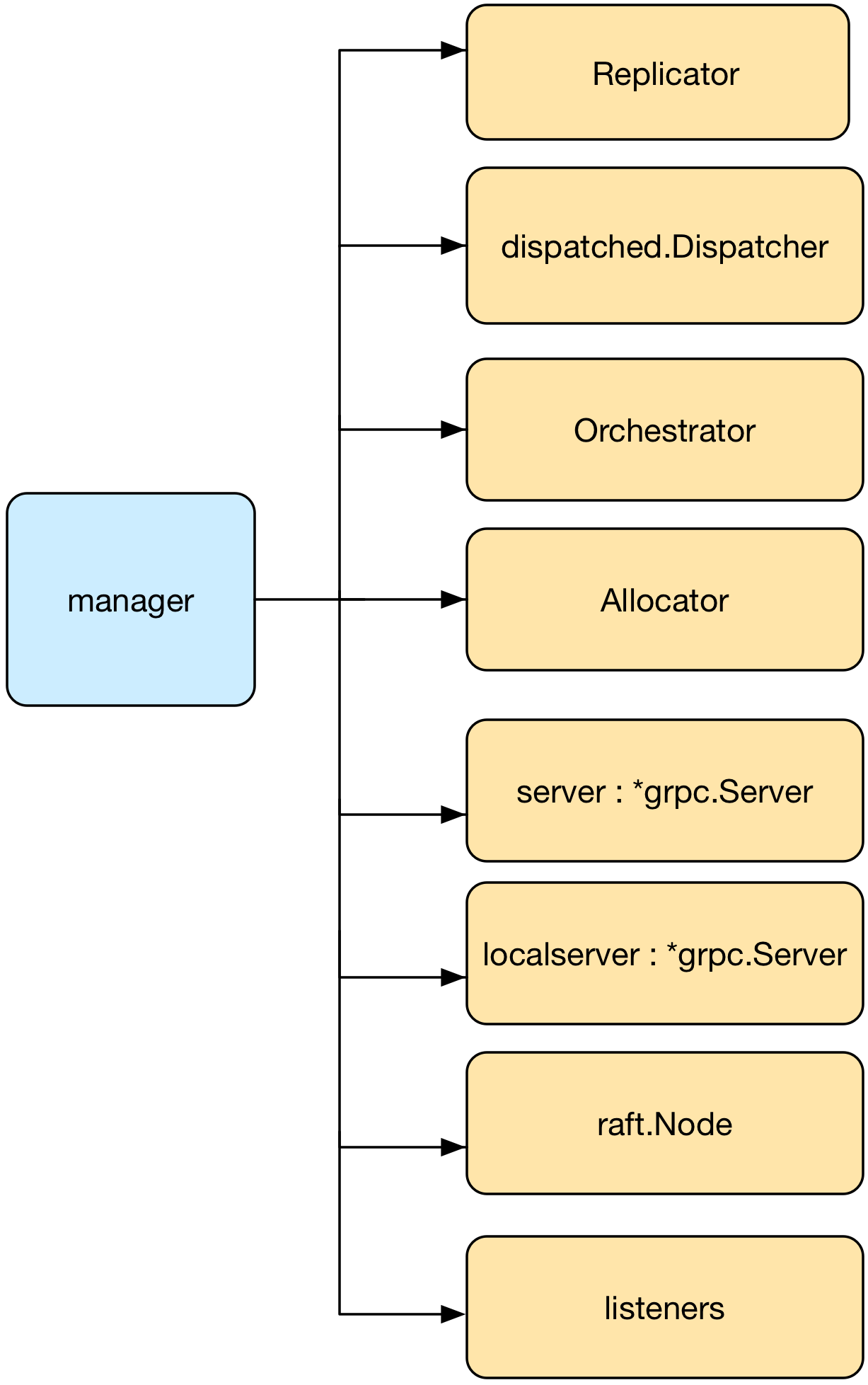 ../_images/swarmkit-diagram-manager.png